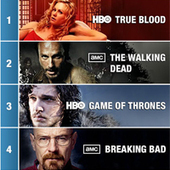 Infographic Reveals The Top Social TV Shows & Movies Of 2012 - SocialTimes | Social Media Visuals & Infographics | Scoop.it