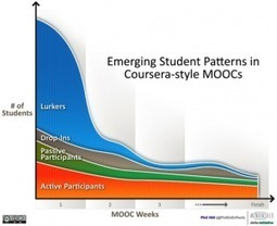 MOOCs and Distance Education Institutions - by Terry Anderson | Distance Education | Scoop.it
