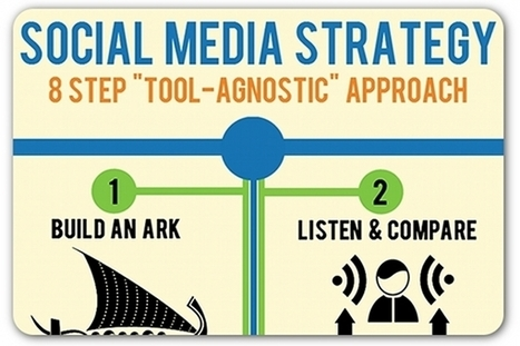 8 steps to 'tool-agnostic' social media strategy | Articles | Home | Social Media Article Sharing | Scoop.it