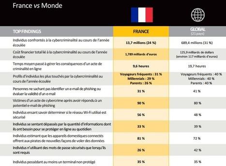 En France, 13,7 millions de personnes ont été confrontées à la cybercriminalité en 2016 - No Web Agency   Cybersociété, Cybercriminalité, Cybercriminologie, Cyberguerre, Cyberdéfense, Cyberterrorisme   Scoop.it
