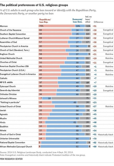 U.S. religious groups and their political leanings | Social Resources | Scoop.it