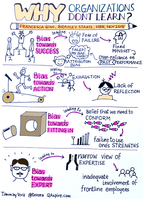 Why Organizations Don't Learn? #Sketchnote | Tecnologia Instruccional | Scoop.it
