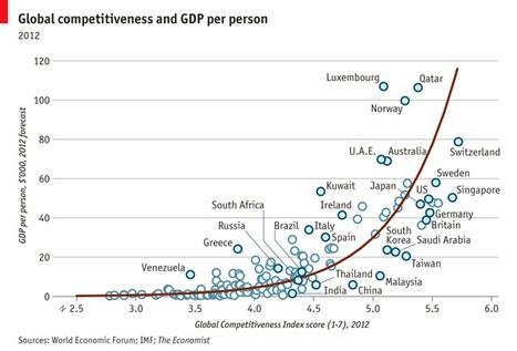 Competitive advantages: A comparison of competitiveness and wealth   AUSTERITY & OPPRESSION SUPPORTERS  VS THE PROGRESSION Of The REST OF US   Scoop.it