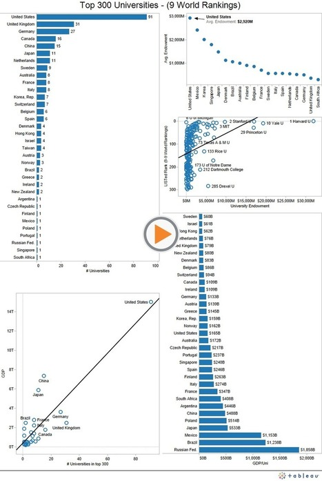 World University Ranking by Countries | Strategy & Quality in Higher Education | Scoop.it