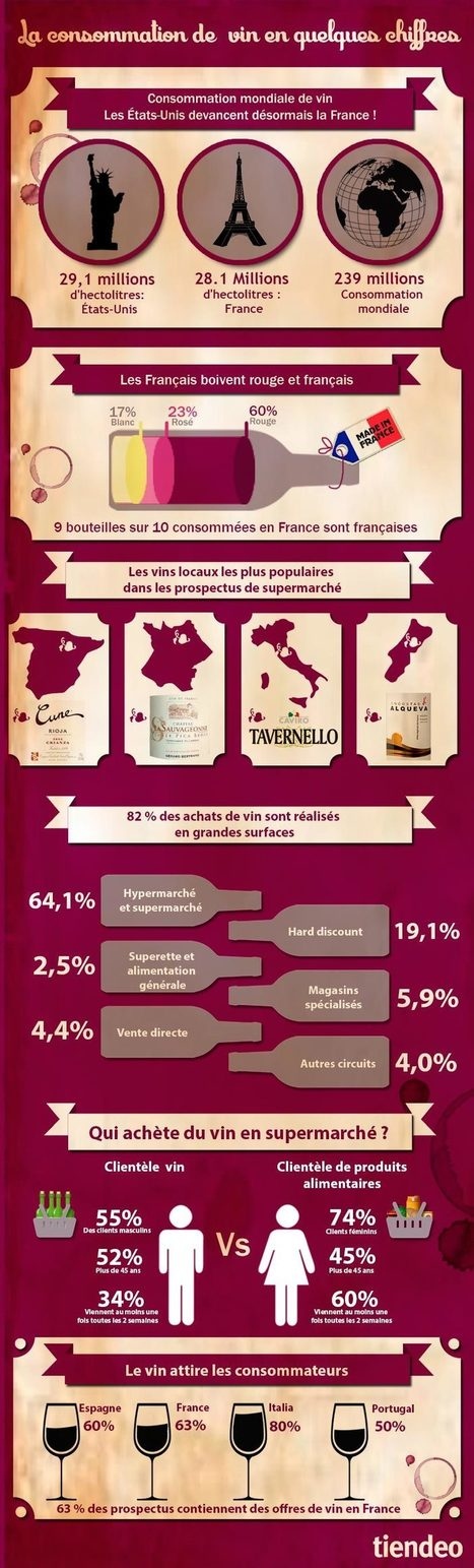 le #vin et la grande distribution en quelques chiffres | Le commerce du vin, entre mythe et réalité | Scoop.it