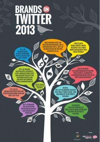 [infographie] Comment les marques utilisent-elles Twitter en 2013?   Infographies social media   Scoop.it