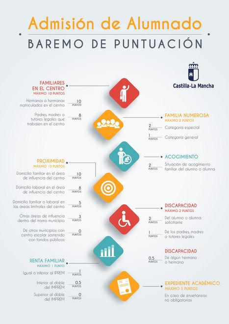 La admisión en los centros educativos avanza en igualdad y transparencia #EDUCARenCLM | Educación en Castilla-La Mancha | Scoop.it