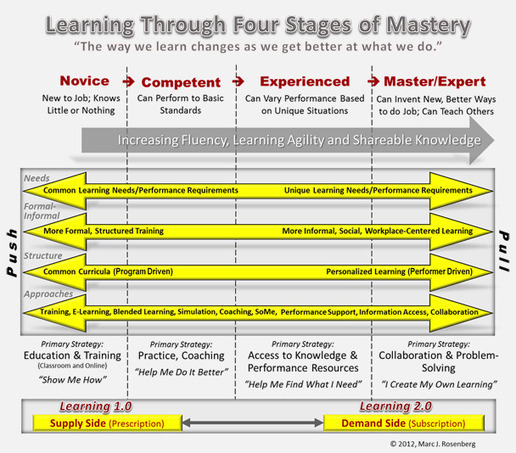 developing students' competence of imagery mastery Nasad competencies summary students must demonstrate their competence by developing a innovation and to explore and devel op personal concepts and imagery.