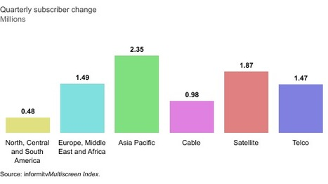 Television subscribers still show growth | Digi