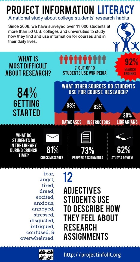 PILResearchIG.png (800x1500 pixels) | School Libraries make a difference | Scoop.it