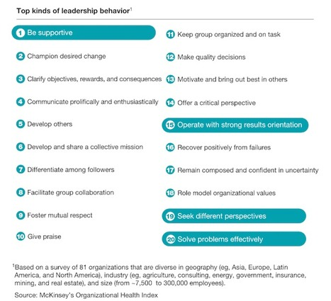 4 Leader Behaviors that drive 89% of Effectiveness. Why Org Health Matters | McKinsey | Change Leadership Watch | Scoop.it