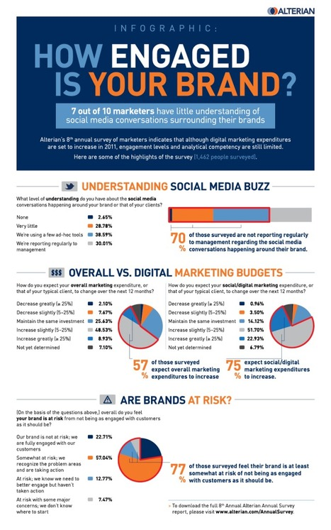 how can social media sites help us build our brand