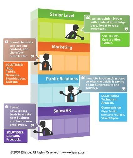 Social Media Building :: SEO, Search Marketing, & Social Media Infographics :: Elliance | Digital & Marketing | Scoop.it