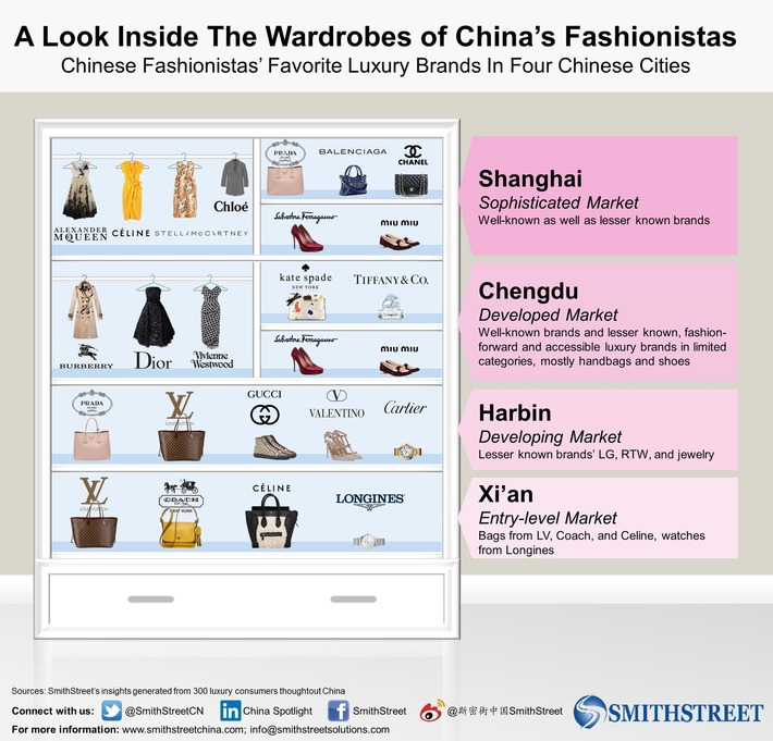 Chinese Fashionistas' Favorite Luxury Brands in 4 Chinese Cities | Travel Retail | Scoop.it