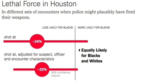A 'Harvard Study' Doesn't Disprove Racial Bias in Officer-Involved Shootings | Archivance - Miscellanées | Scoop.it