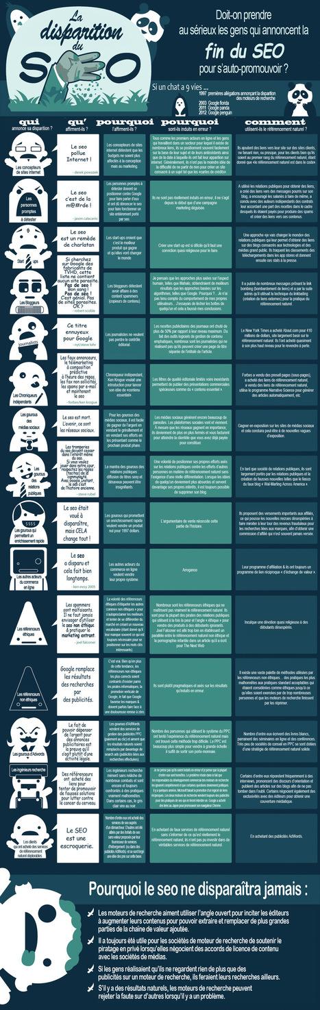 [Infographie] Faut-il croire à la mort du SEO ? | Les news du Web | Scoop.it