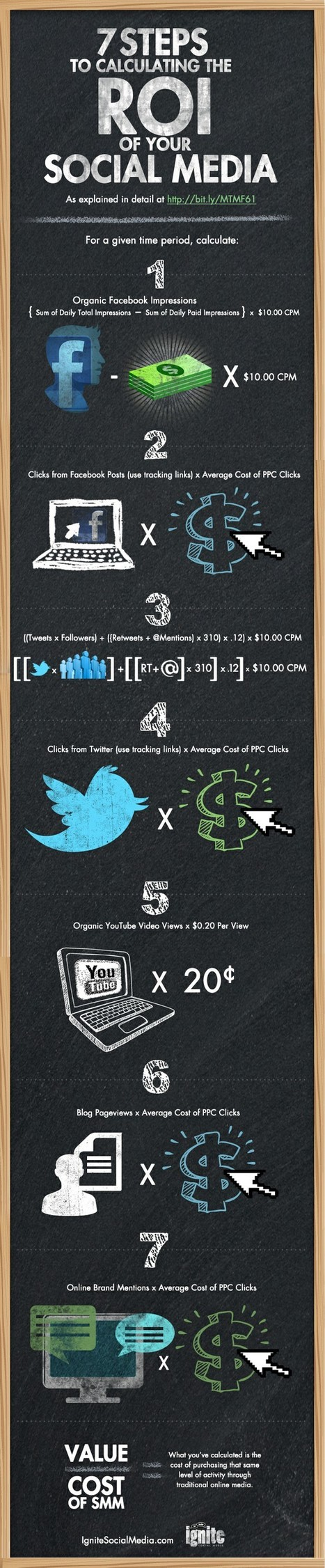 7 Steps to Ignite Your Social Media ROI - Infographic | The Social Media Learning Lab | Scoop.it