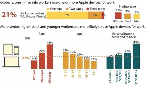 Apple Infiltrates The Enterprise: 1/5 Of Global Info Workers Use Apple Products For Work! | Forrester Blogs | Consumerization of IT | Scoop.it