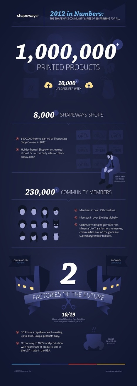 2012 in Numbers: The Shapeways Community & Rise of 3D Printing for All | Big and Open Data, FabLab, Internet of things | Scoop.it