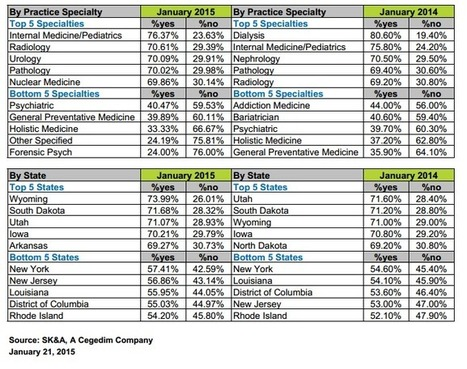 Epic Systems Squeaks to Top of Physician EHR Ad...