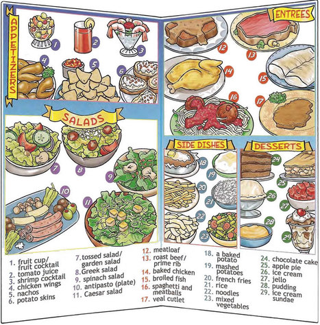 List of Synonyms and Antonyms of the Word: restaurant vocabulary
