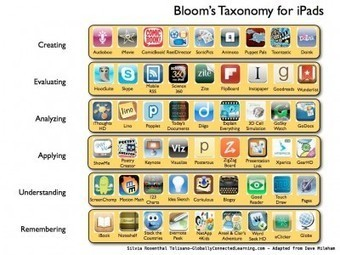 iPad Apps and Bloom's Taxonomy  Langwitches Blog   Use of iPads in HE   Scoop.it