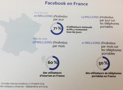 Etude Facebook Travel : near and now | Office de tourisme du canal du Midi professionnels | Scoop.it