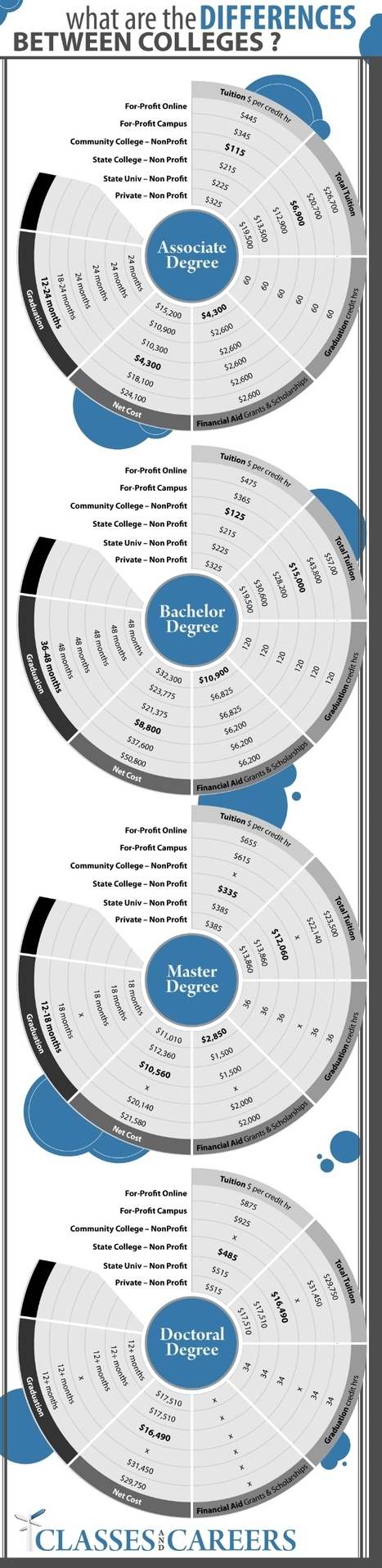 Differences between Colleges | Infographics for Teaching and Learning | Scoop.it