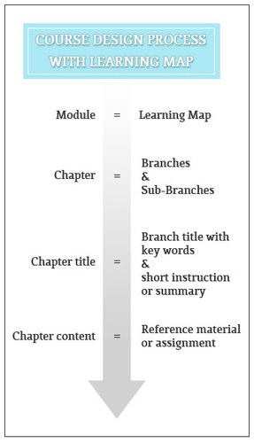"""Tips for keeping your course """"light"""" by using Learning Map 
