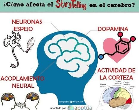 Beneficios de la Narrativa Digital | Vía @apptua | Apps, Kids & Education | Scoop.it
