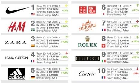 Louis Vuitton, Hermès et Cartier dans le classement mondial des marques  ayant le plus de valeur c4347610491