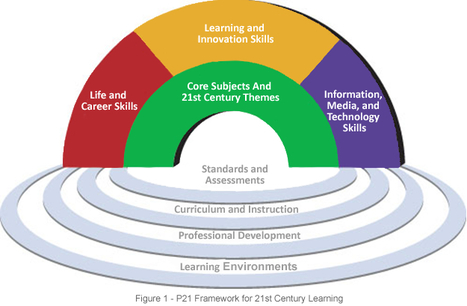 21st Century Skills - Wikipedia, the free encyclopedia | Learning Happens Everywhere! | Scoop.it