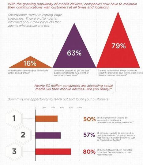 I social media e il mobile influenzano la customer experience | Social Mercor It | Scoop.it
