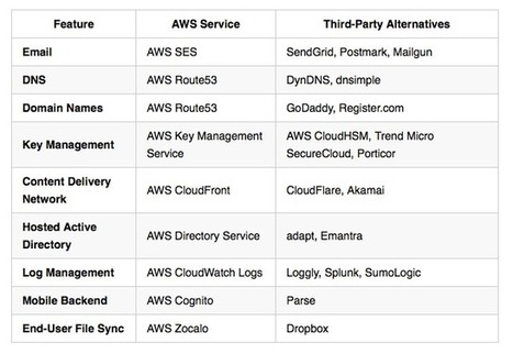 A Comprehensive Guide to Building a Scalable Web App on Amazon Web Services - Part 1 | Scala & Cloud Playing | Scoop.it