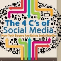 The 4 Cs of Social Media | Infographic | New to Social Media | Scoop.it