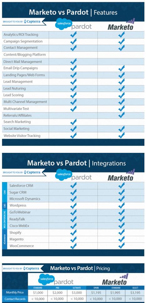 Marketo vs Pardot: Who Trumps Who? - Capterra B