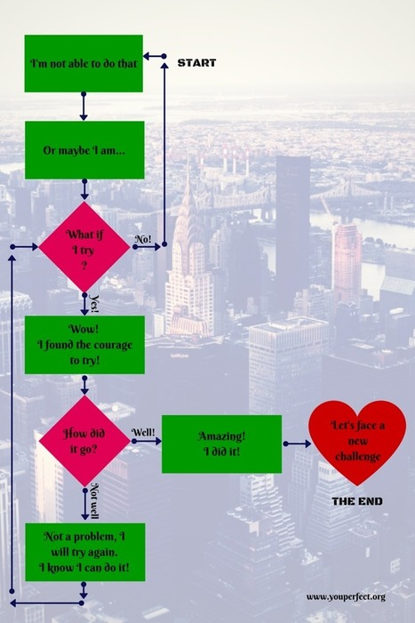 The Motivation Flowchart: The Mental Process of Successful People | Oh The Places | Scoop.it