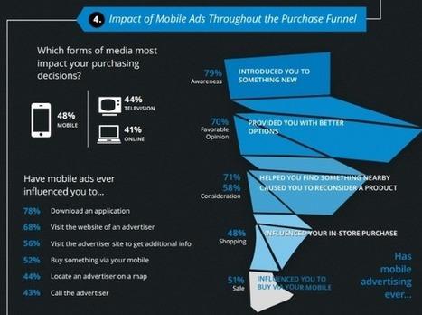 5 tendances sur le mobile en 2014 | web@home    web-academy | Scoop.it