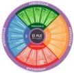 Dipro 2.0: Entorno personal de aprendizaje | Entornos Personalizados de Aprendizaje (PLE) | Scoop.it