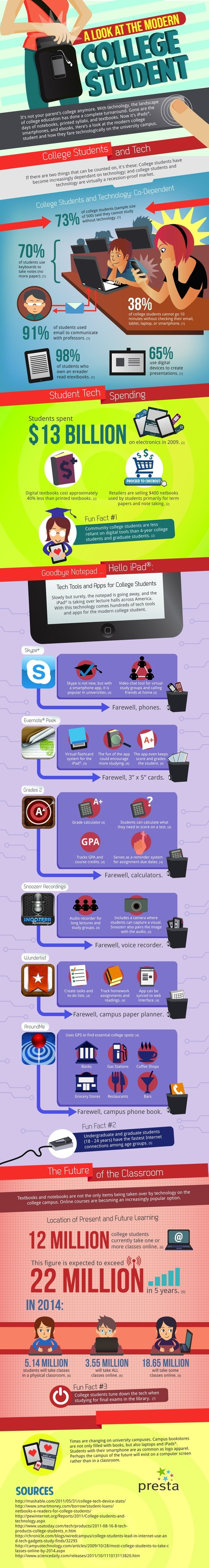 A look at the modern college student | Higher Education Apps | Scoop.it