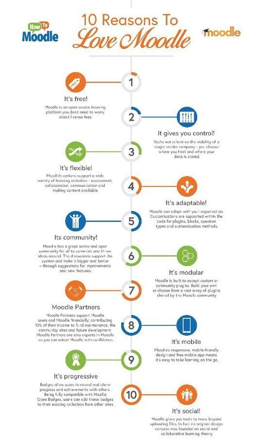 10 reasons to love moodle infographic moodle 10 reasons to love moodle infographic moodle fandeluxe Choice Image