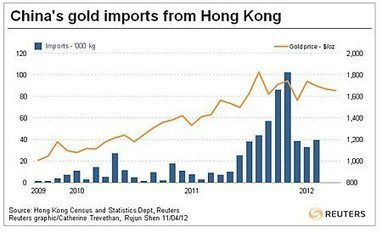 How China is Driving the Gold Price | Gold and What Moves it. | Scoop.it