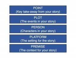 Five Elements of a Strong Story in Leadership Communications | Bill Baker and Co | How to find and tell your story | Scoop.it