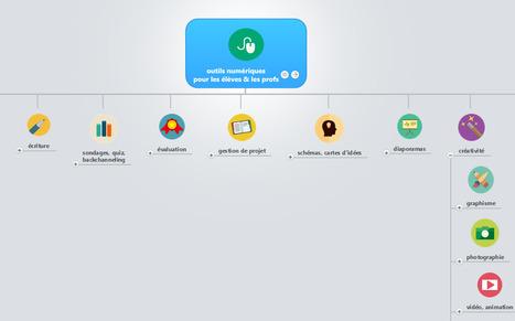 outils numériques pour les élèves & les profs | TUICE_Université_Secondaire | Scoop.it