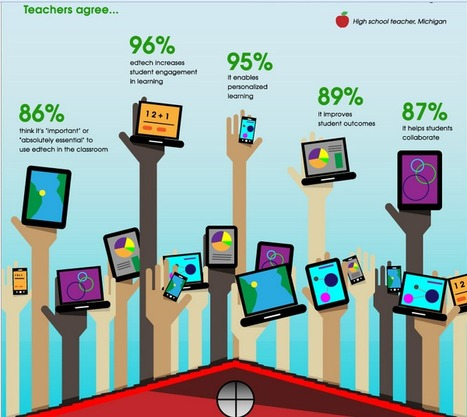 EdTech: It Isn't Optional, It's Essential [Infographic] | Technology for school | Scoop.it