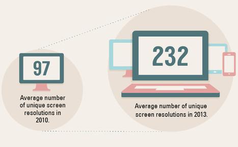 [Infographie] Le responsive web design est-il un incontournable ? | Actualités du monde documentaire | Scoop.it