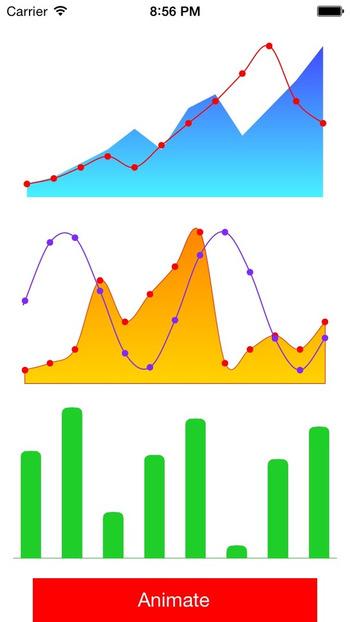 MP0w/MPPlot: Native objective C plots | iPhone and iPad development | Scoop.it