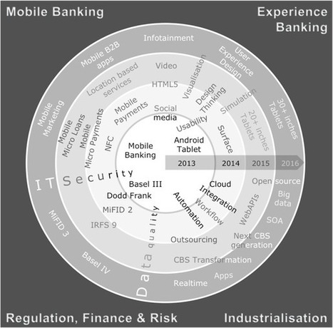 Banking IT Trend Radar | Bank and Finance Innovation Focus | Scoop.it