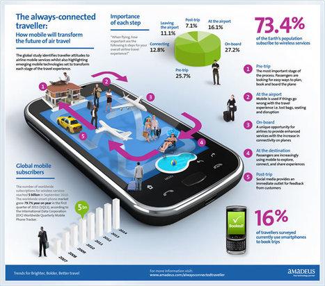L'utilisation des outils mobiles vu par le touriste | Richard Dubois - Mobile Addict | Scoop.it