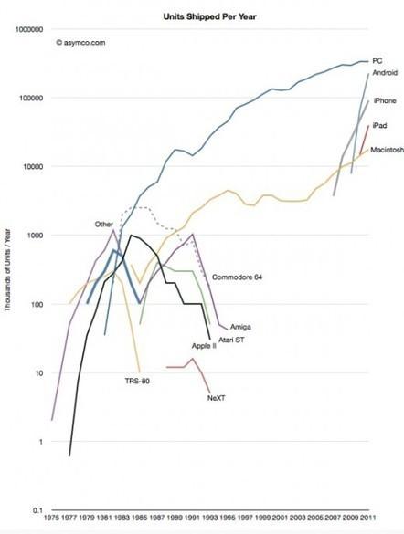Du SoLoMo au ToDaClo, quelles tendances pour 2012 ? - FredCavazza.net | Les applications mobiles | Scoop.it